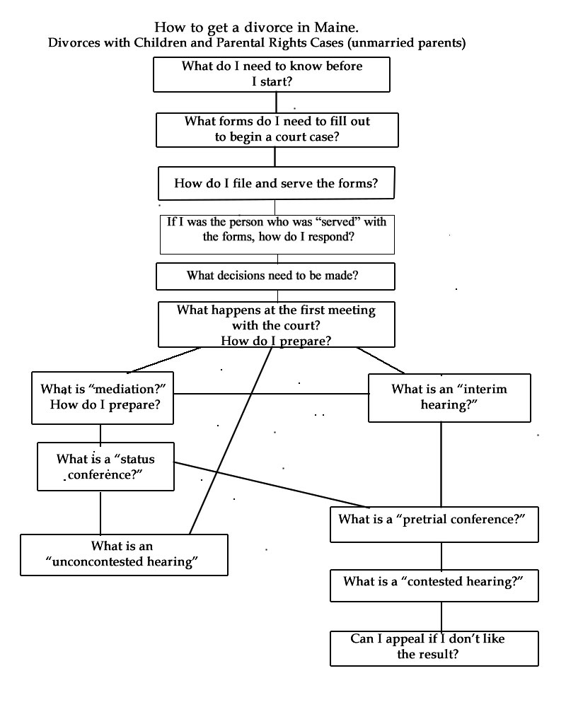 A Flow Chart Showing Few Of The Typical Paths Divorce And Paal Rights Responsibilities